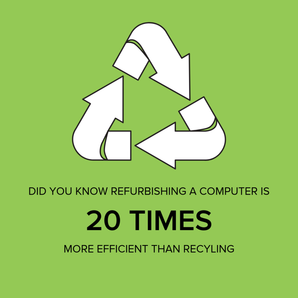REFURBISHING A COMPUTER IS 20 TIMES MORE EFFICIENT THAN RECYCLING IT